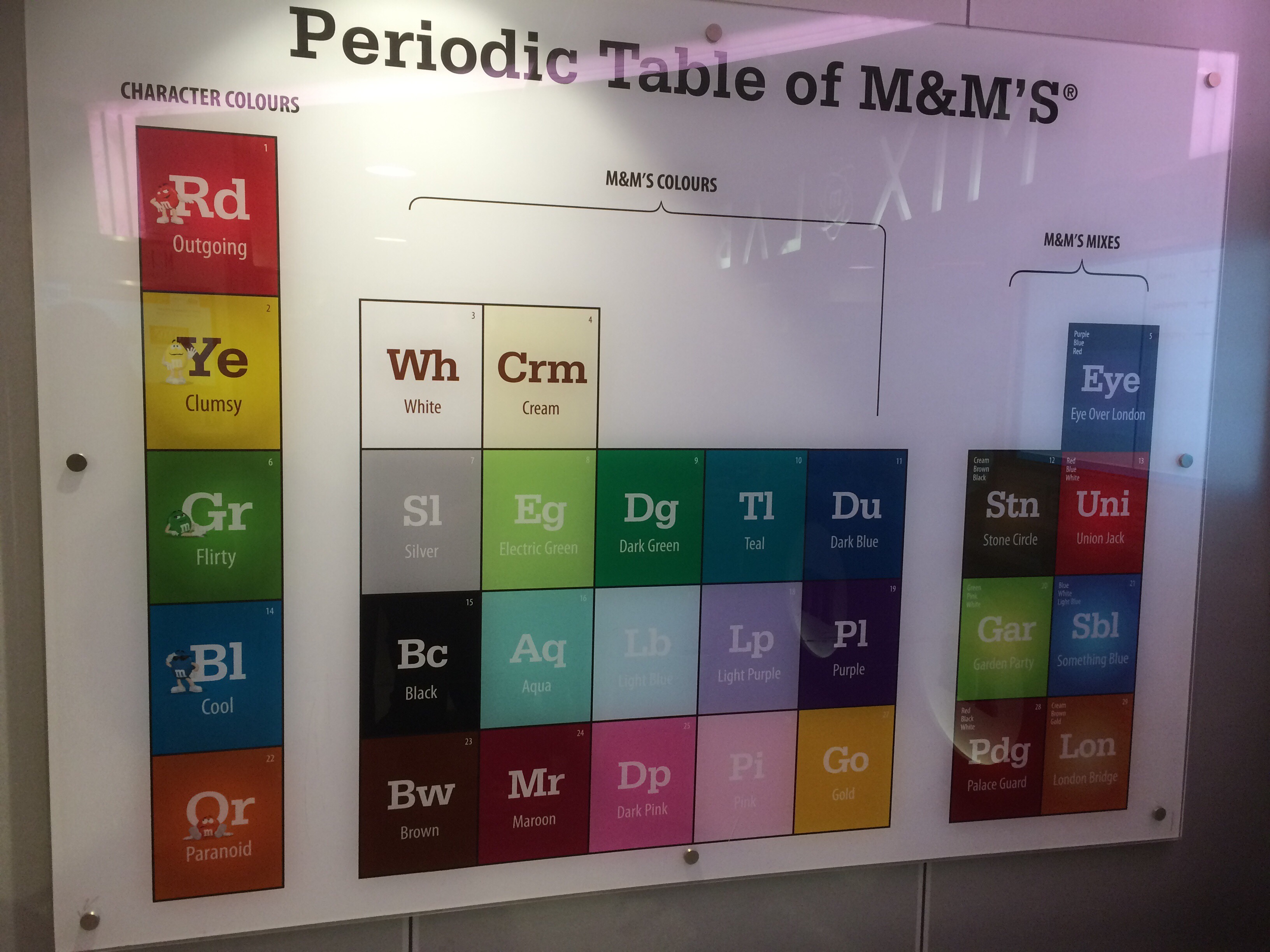 Periodic Table of M&Ms